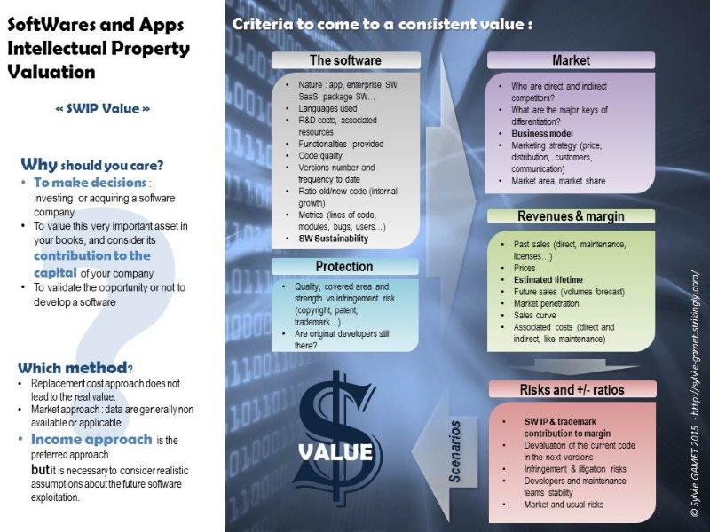 évaluation financière logiciel